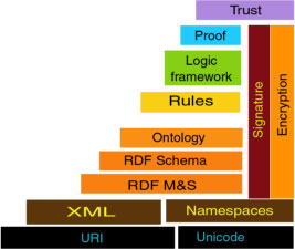 Semantic Web Layer Diagram
