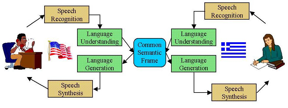 Speech processing through common semantic frame
